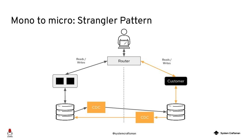 @systemcraftsman Mono to micro: Strangler Patte...