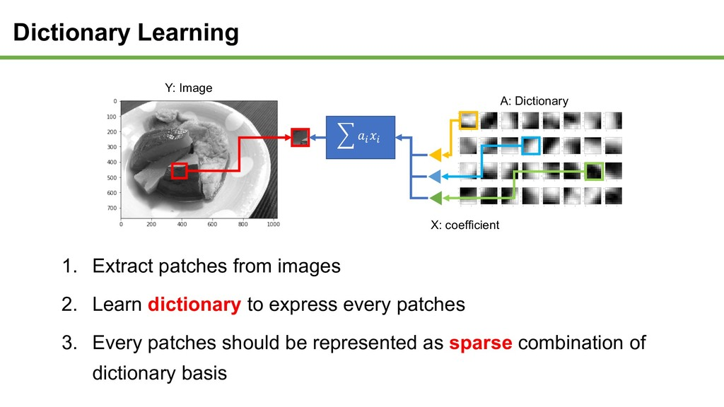 1. Extract patches from images 2. Learn diction...