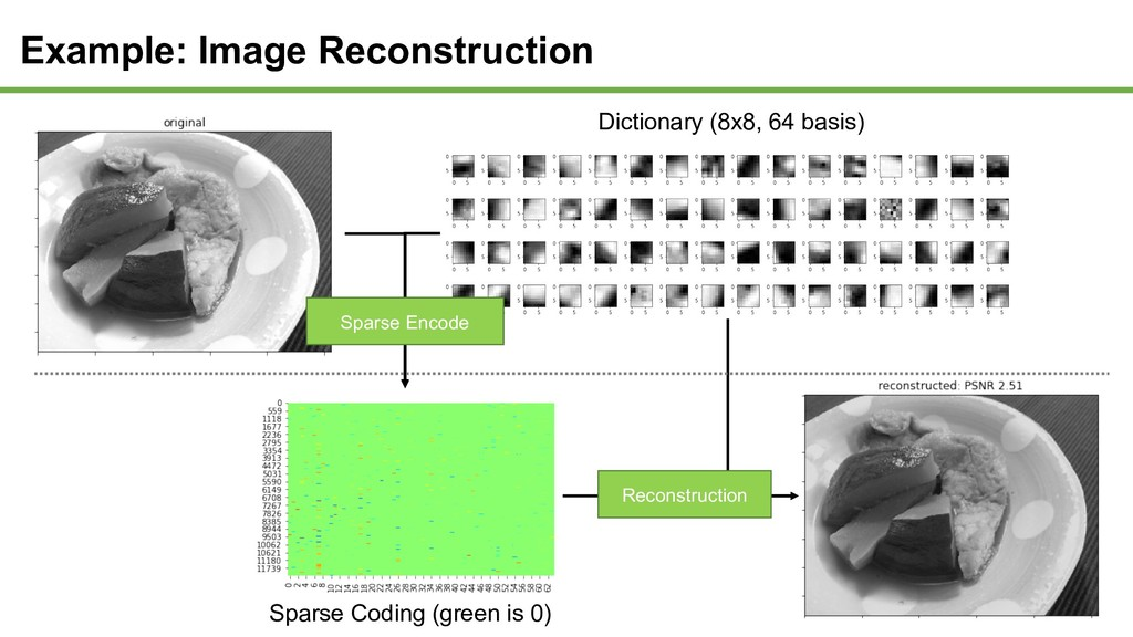 Dictionary (8x8, 64 basis) Sparse Coding (green...