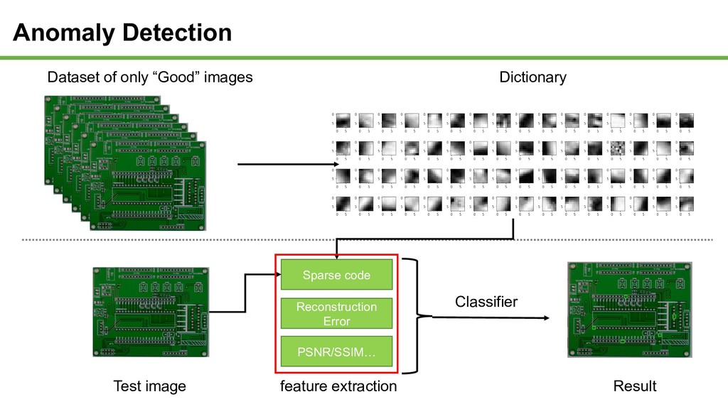 Anomaly Detection Dictionary feature extraction...