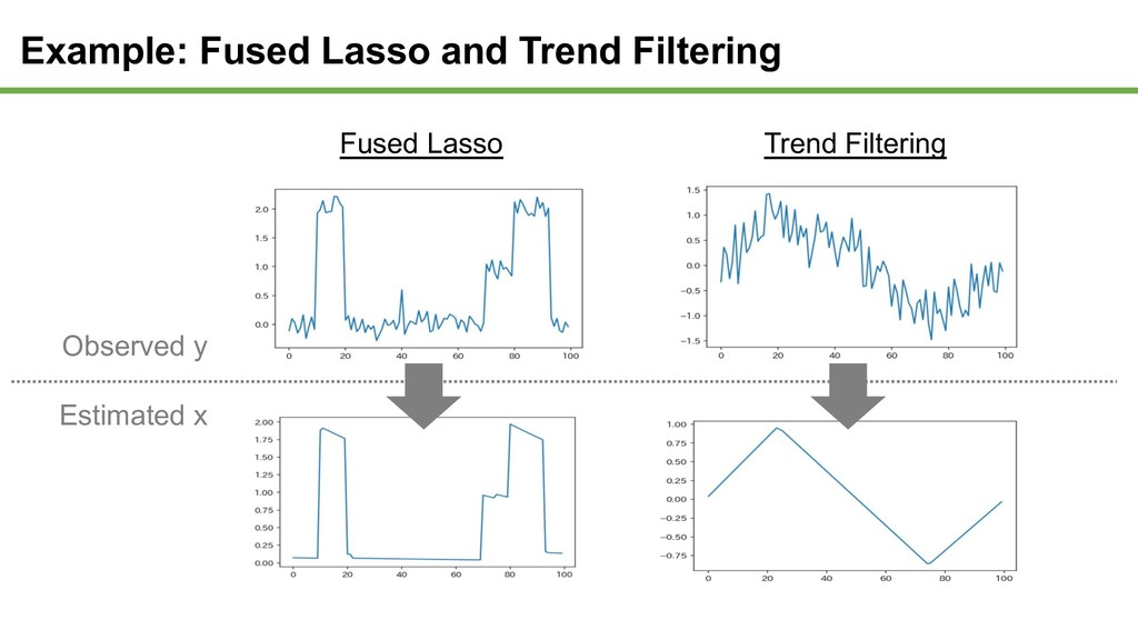 Example: Fused Lasso and Trend Filtering Fused ...