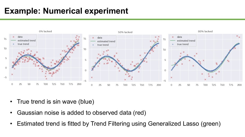 Example: Numerical experiment • True trend is s...