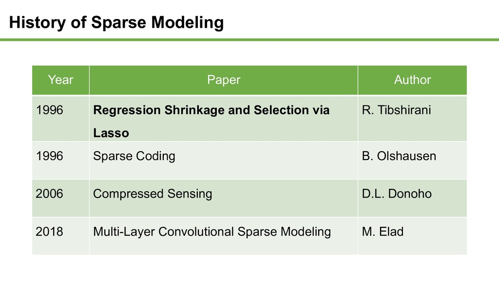 History of Sparse Modeling Year Paper Author 19...