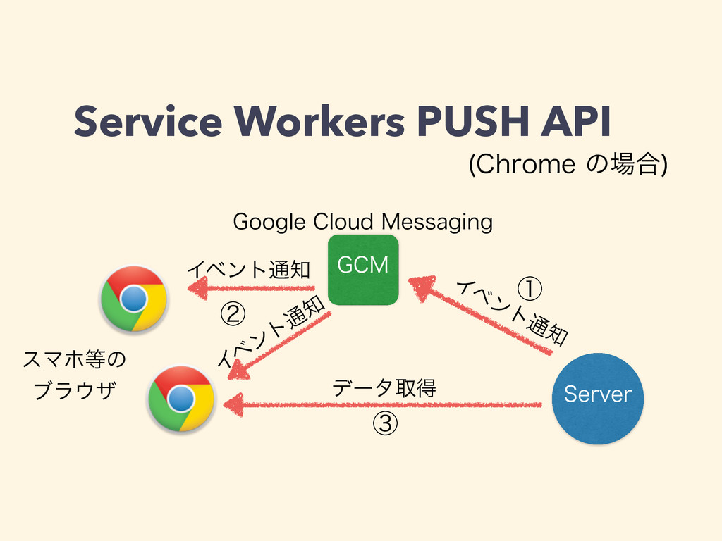 Service Workers PUSH API ($. 4FSWFS (PPHMF$MPV...