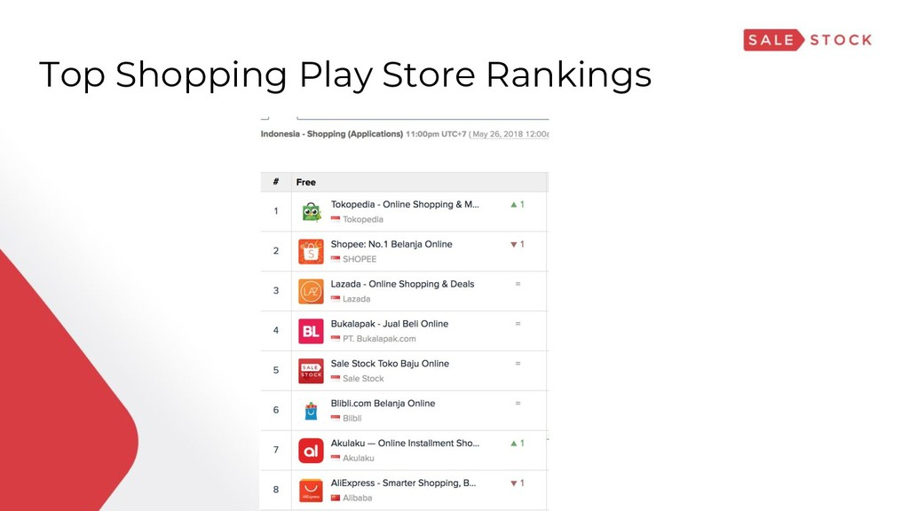 Top Shopping Play Store Rankings