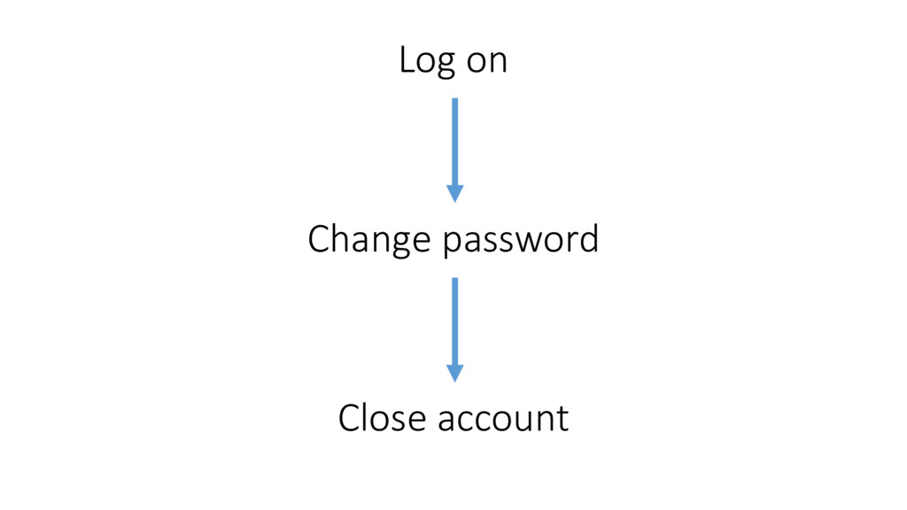 Log on Change password  Close accou...
