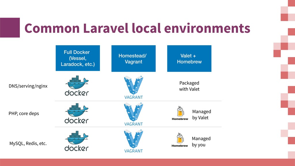 Common Laravel local environments Full Docker (...