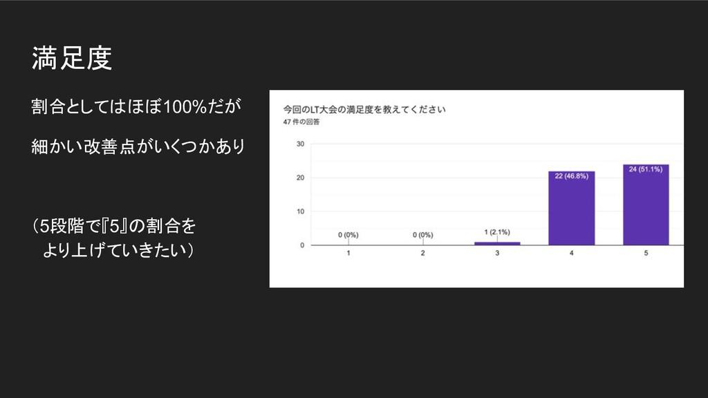 満足度 割合としてはほぼ100%だが 細かい改善点がいくつかあり (5段階で『5』の割合を  ...