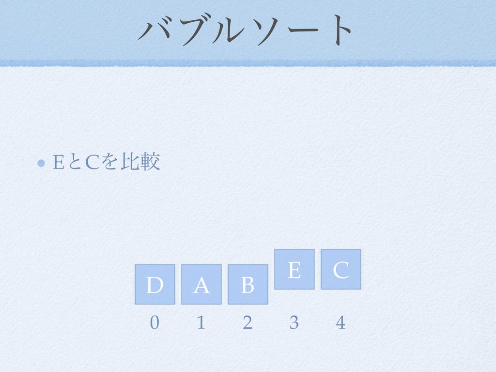 όϒϧιʔτ EͱCΛൺֱ D E A C B 0 1 2 3 4