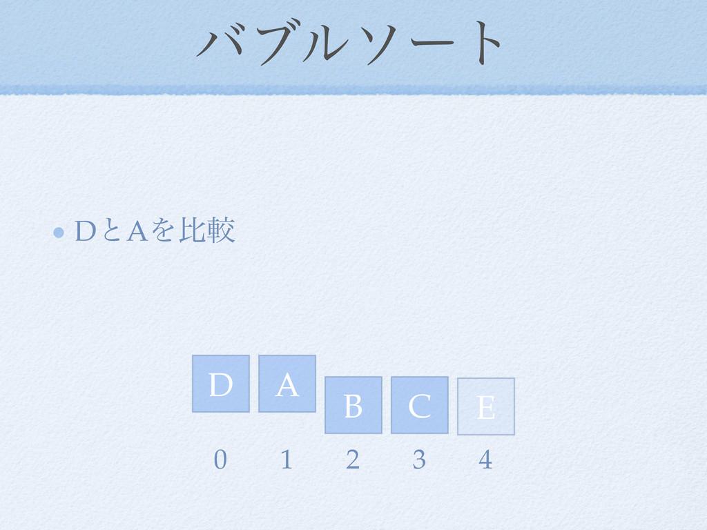 όϒϧιʔτ DͱAΛൺֱ D E A C B 0 1 2 3 4