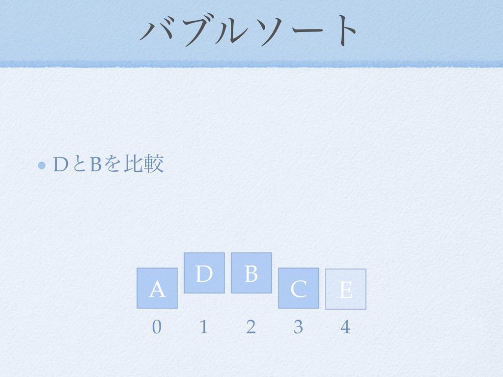 όϒϧιʔτ DͱBΛൺֱ D E A C B 0 1 2 3 4