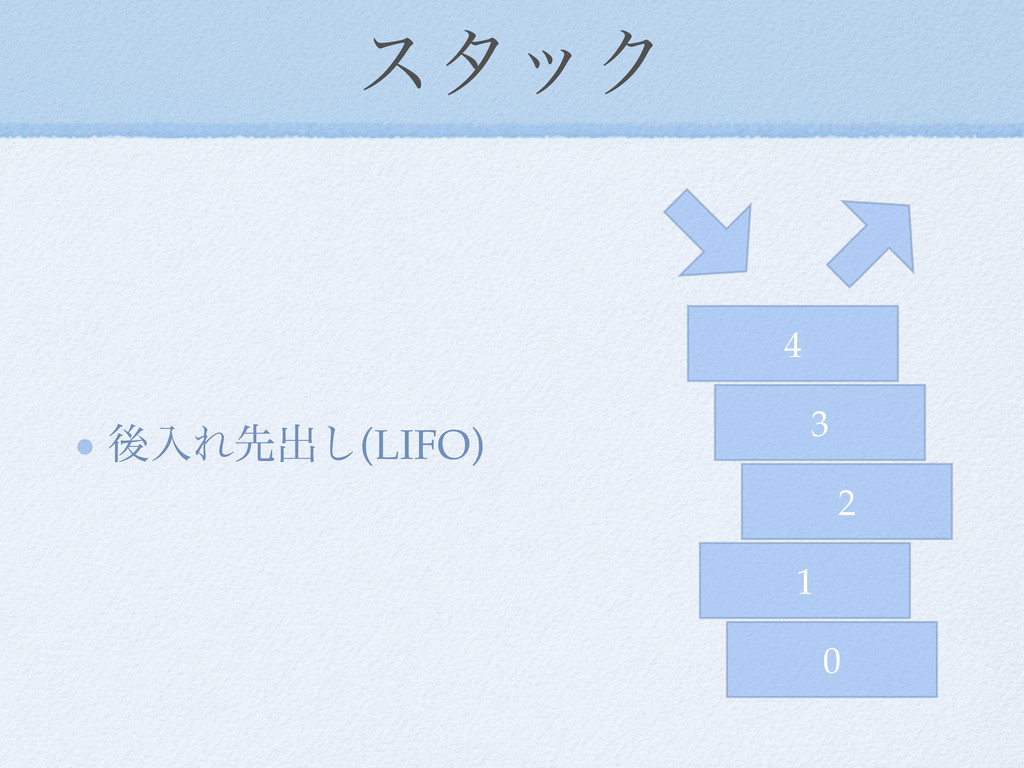 ελοΫ ޙೖΕઌग़͠(LIFO) 0 1 2 3 4