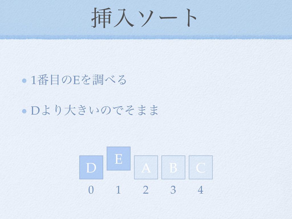 ૠೖιʔτ 1൪ͷEΛௐΔ DΑΓେ͖͍ͷͰͦ·· D E A C B 0 1 2 3 4