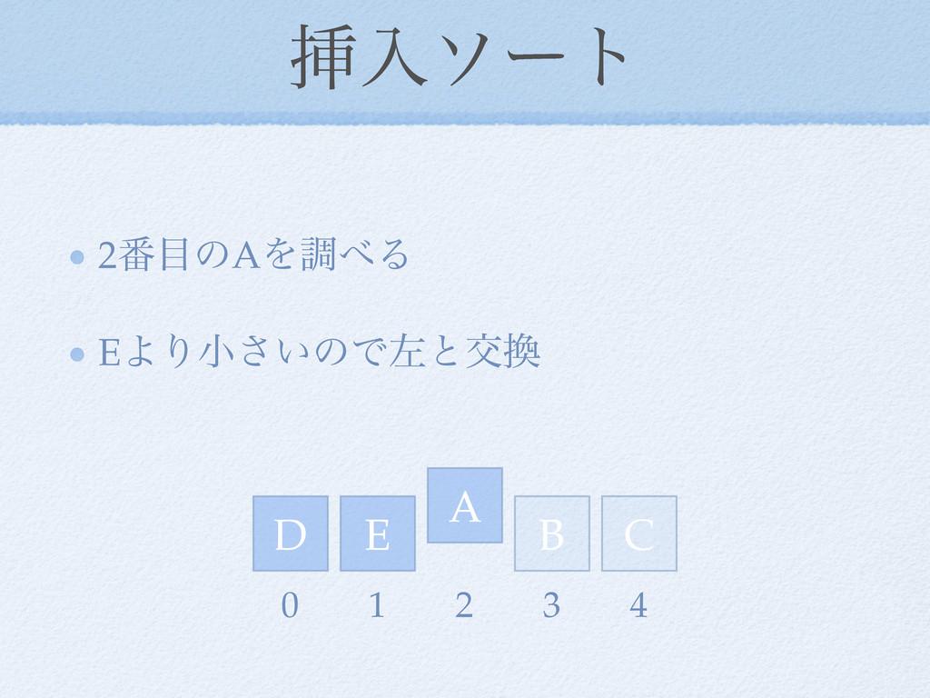 ૠೖιʔτ 2൪ͷAΛௐΔ EΑΓখ͍͞ͷͰࠨͱަ D E A C B 0 1 2 3 4