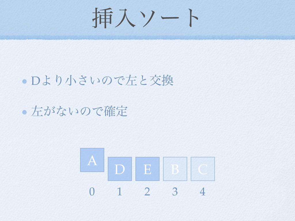 ૠೖιʔτ DΑΓখ͍͞ͷͰࠨͱަ ࠨ͕ͳ͍ͷͰ֬ఆ D E A C B 0 1 2 3 4