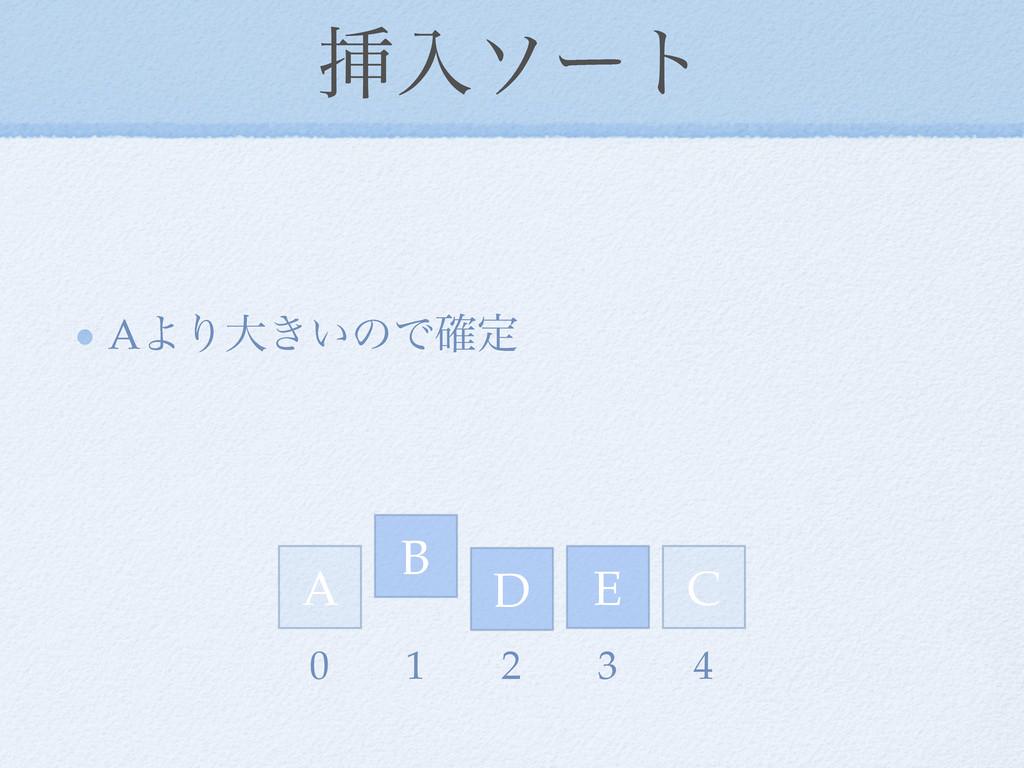 ૠೖιʔτ AΑΓେ͖͍ͷͰ֬ఆ D E A C B 0 1 2 3 4