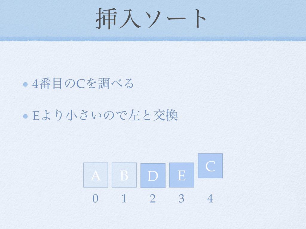 ૠೖιʔτ 4൪ͷCΛௐΔ EΑΓখ͍͞ͷͰࠨͱަ D E A C B 0 1 2 3 4