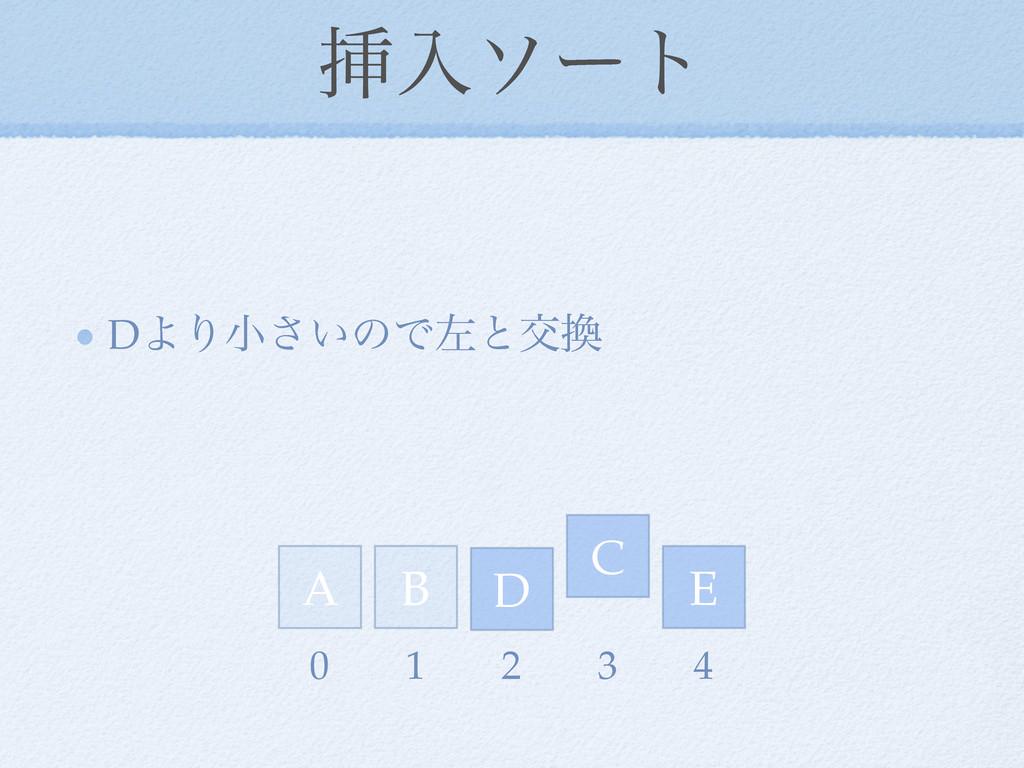 ૠೖιʔτ DΑΓখ͍͞ͷͰࠨͱަ D E A C B 0 1 2 3 4
