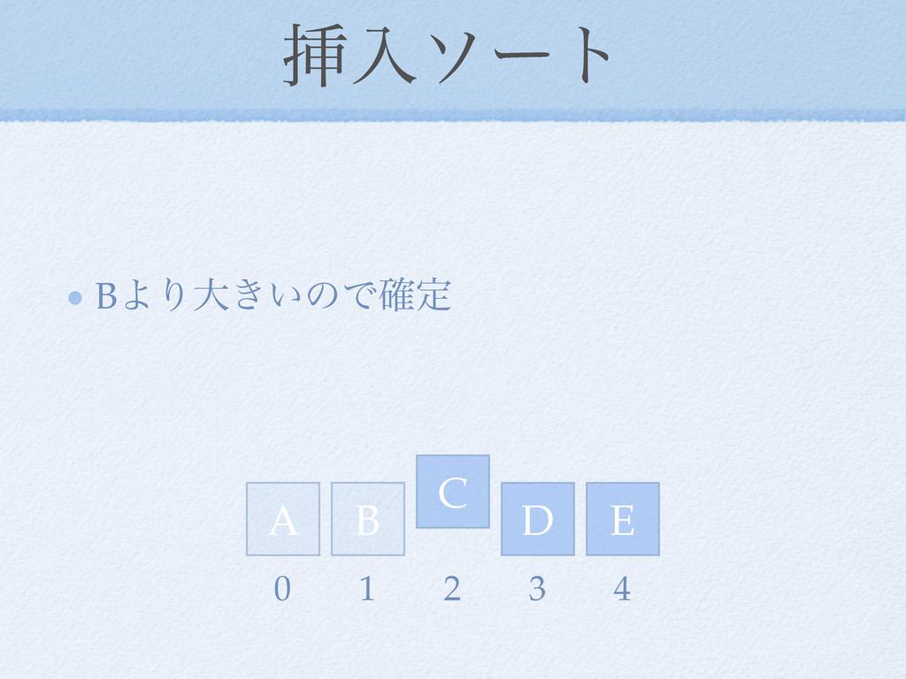 ૠೖιʔτ BΑΓେ͖͍ͷͰ֬ఆ D E A C B 0 1 2 3 4