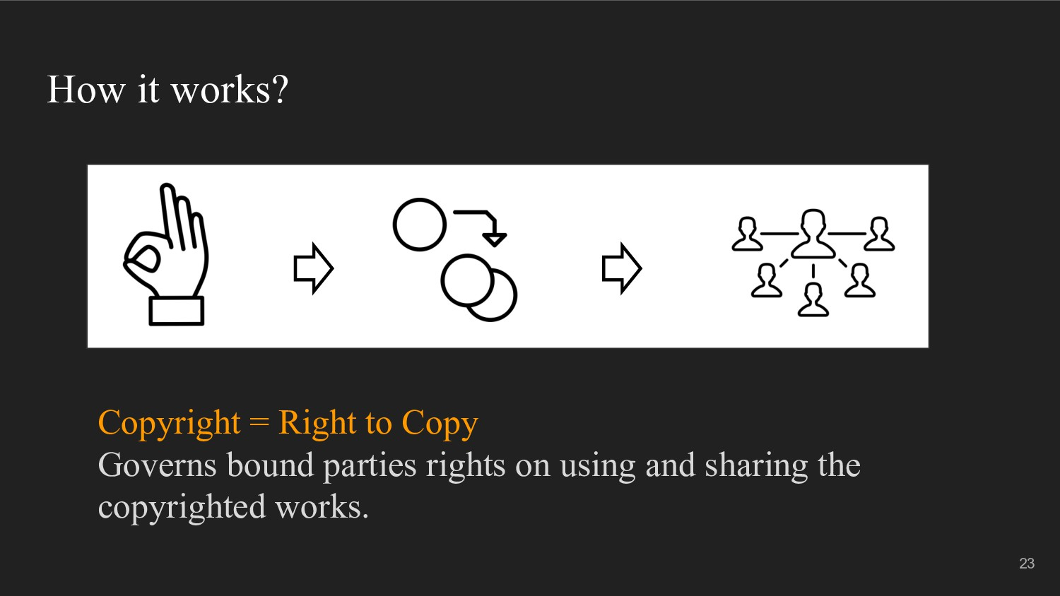 How it works? Copyright = Right to Copy Governs...
