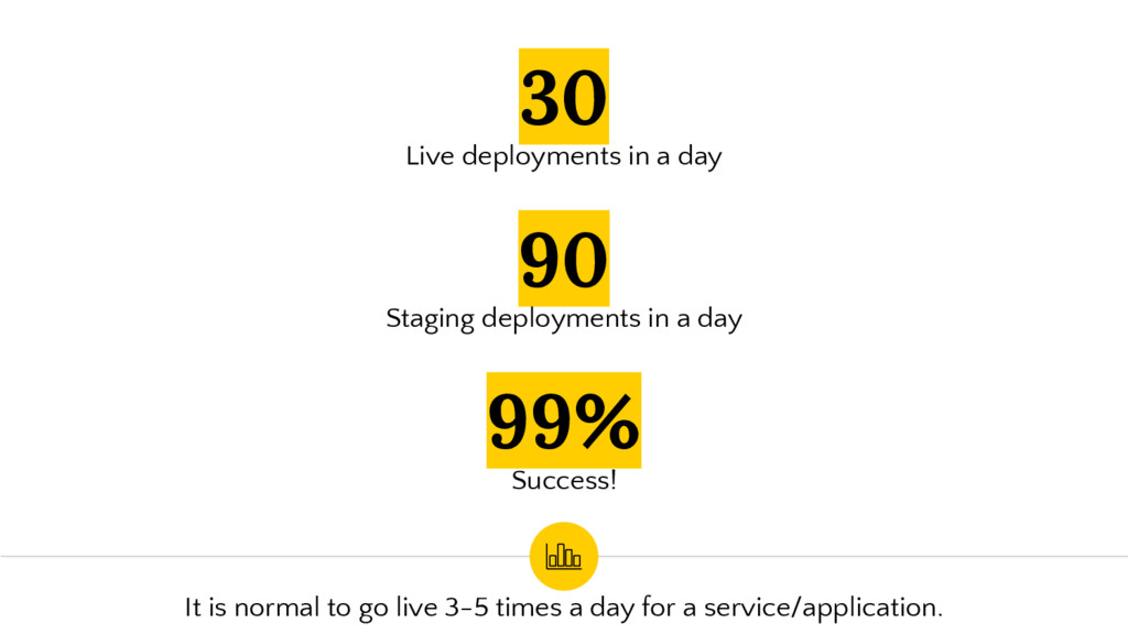 30 Live deployments in a day 99% Success! 90 St...