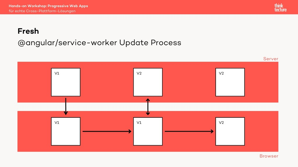 @angular/service-worker Update Process Hands-on...