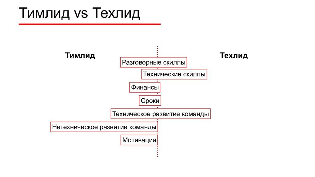 Тимлид vs Техлид Тимлид Техлид Технические скил...