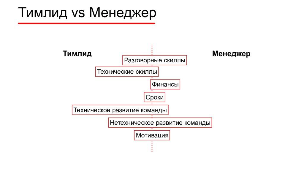 Тимлид vs Менеджер Тимлид Менеджер Технические ...