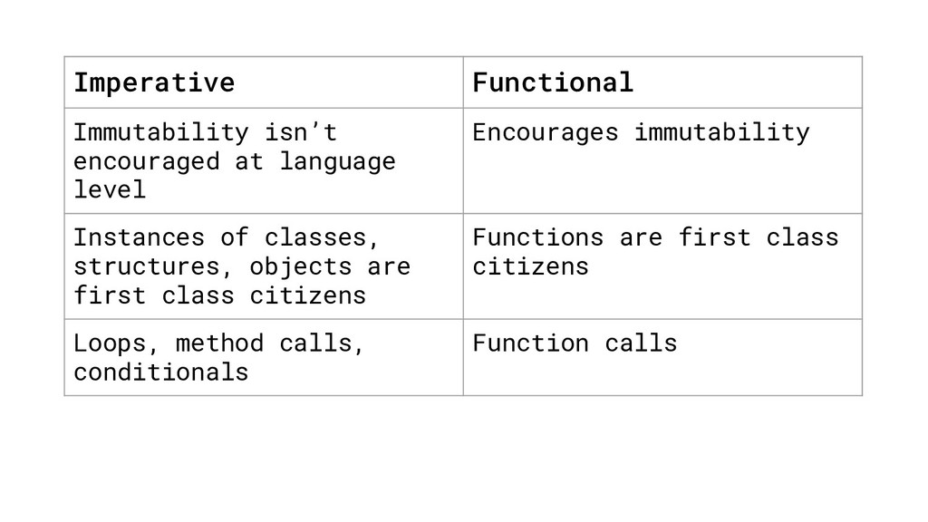 Imperative Functional Immutability isn't encour...