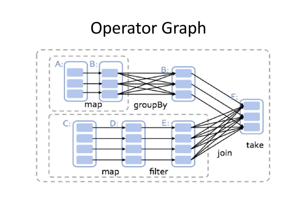 Operator Graph