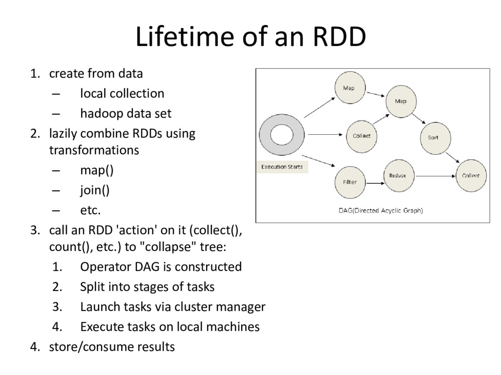 Lifetime of an RDD 1. create from data – local ...
