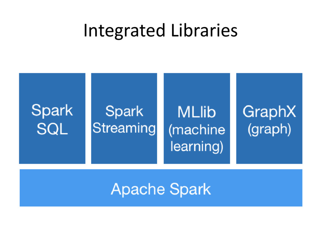 Integrated Libraries