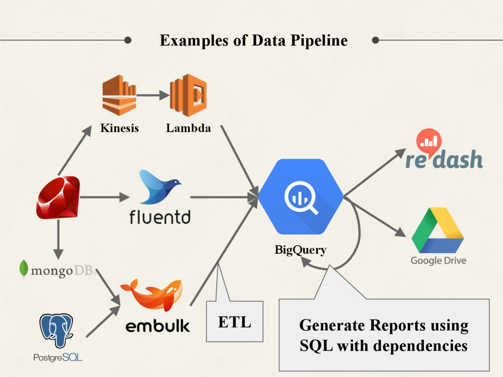 Kinesis Lambda BigQuery Examples of Data Pipeli...