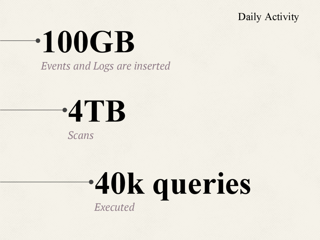 100GB Events and Logs are inserted 40k queries ...