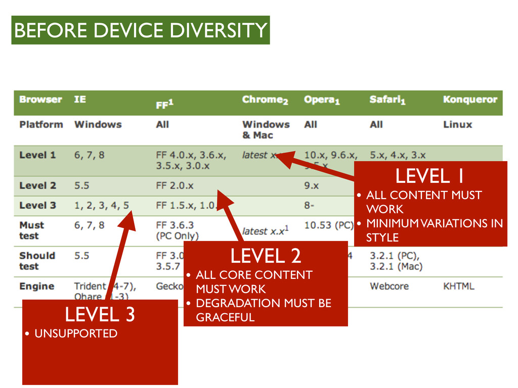 BEFORE DEVICE DIVERSITY LEVEL 1 • ALL CONTENT M...