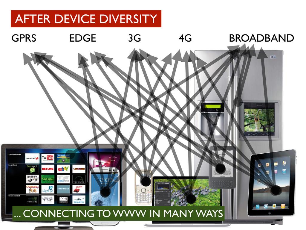 BROADBAND GPRS EDGE 3G 4G AFTER DEVICE DIVERSIT...