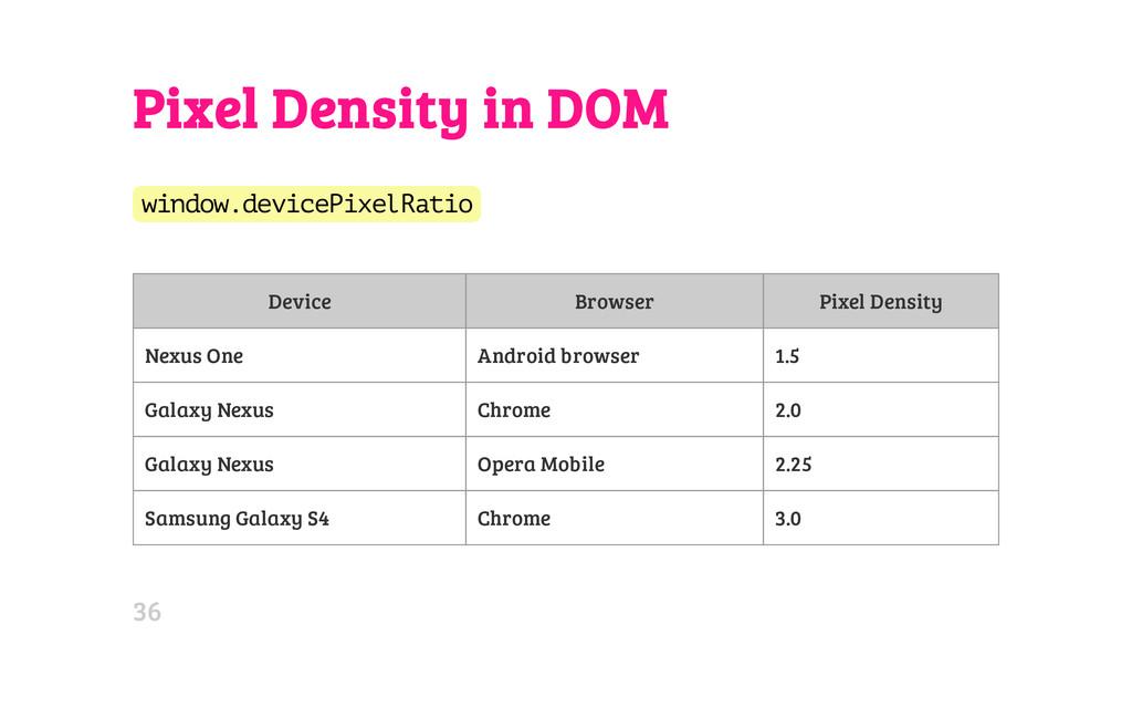 Pixel Density in DOM w i n d o w . d e v i c e ...