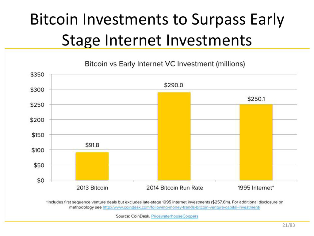 Bitcoin Investments to Surpass Early Stage Inte...