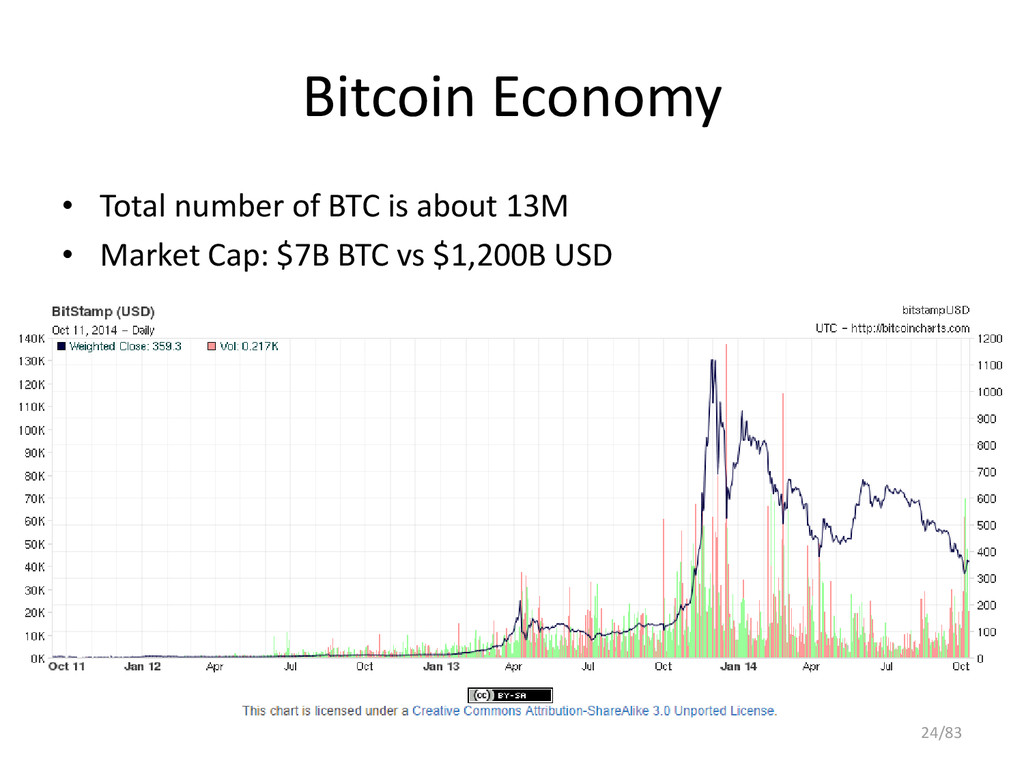 Bitcoin Economy • Total number of BTC is about ...