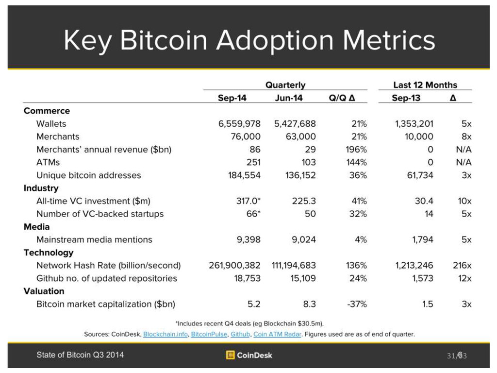 Bitcoin Price Growth & Adoption Coindesk, State...