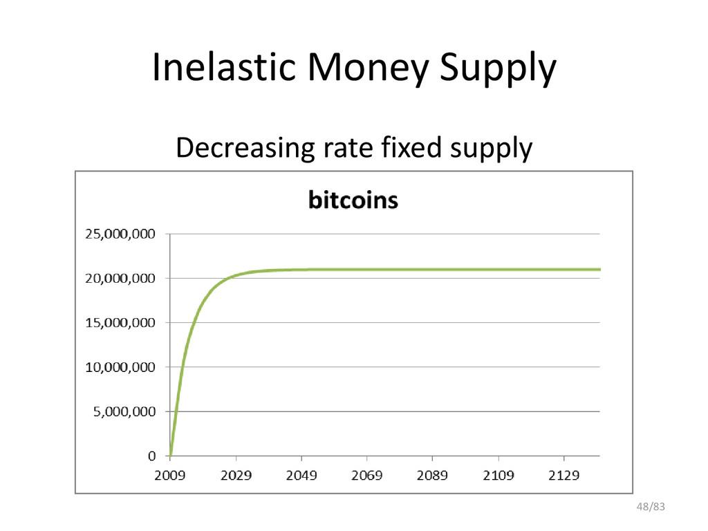 Inelastic Money Supply Decreasing rate fixed su...