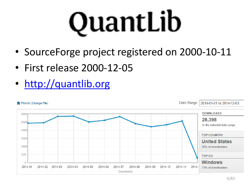 QuantLib • SourceForge project registered on 20...