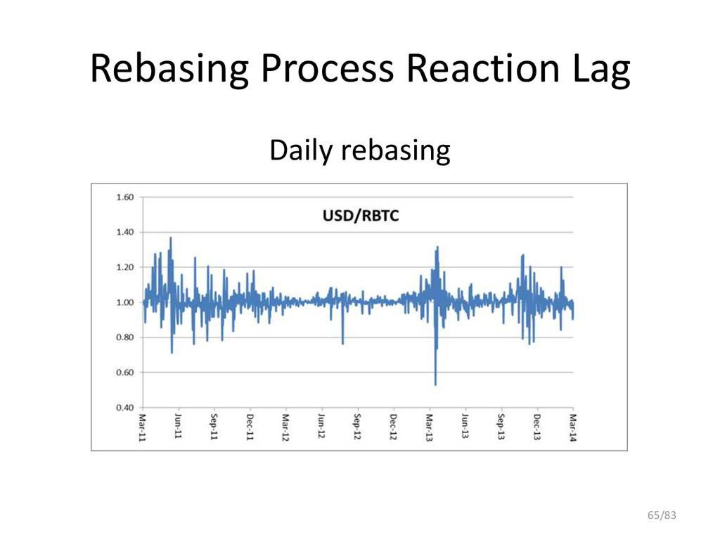 Rebasing Process Reaction Lag Daily rebasing 65...