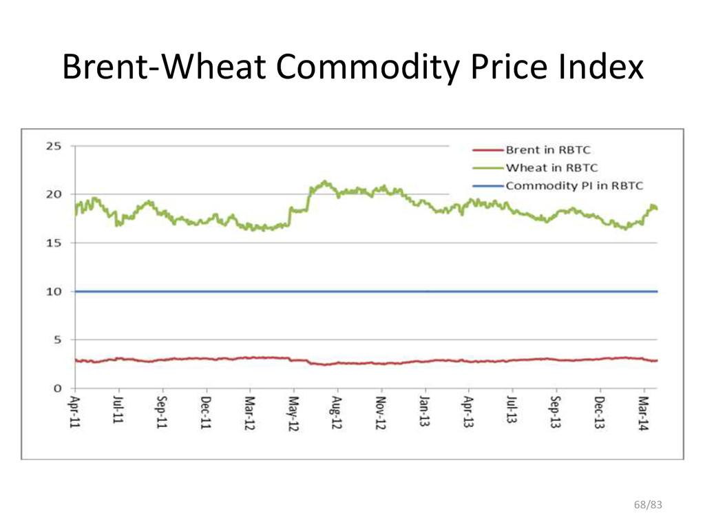 Brent-Wheat Commodity Price Index 68/83