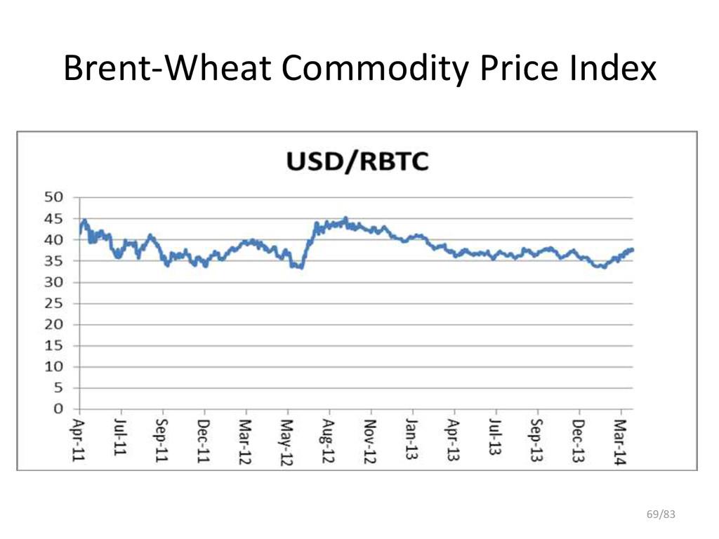 Brent-Wheat Commodity Price Index 69/83