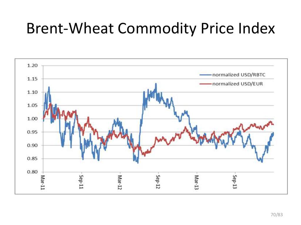 Brent-Wheat Commodity Price Index 70/83
