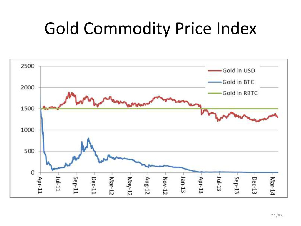 Gold Commodity Price Index 71/83