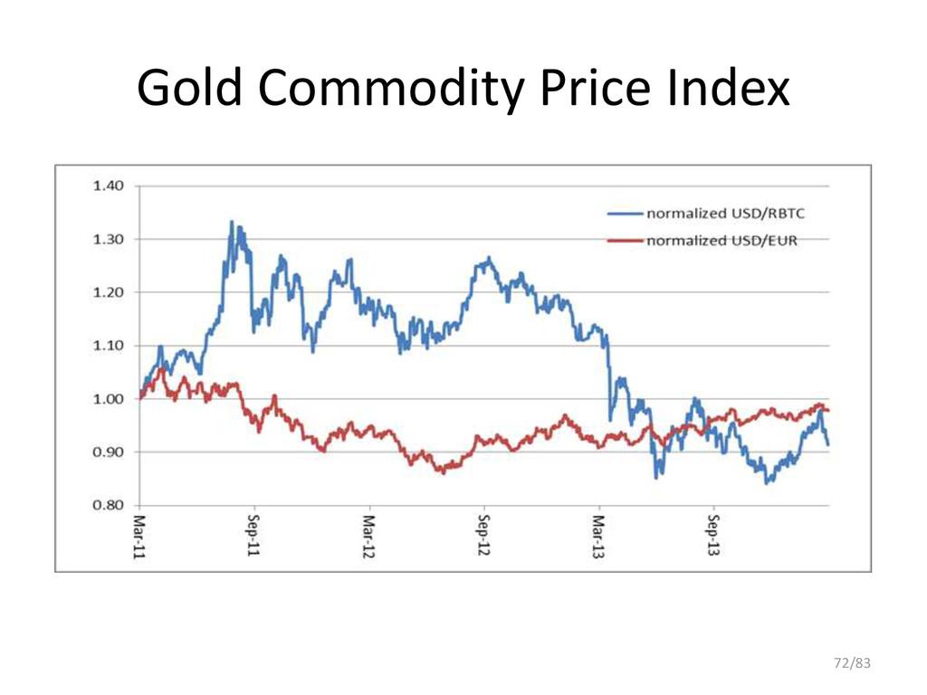 Gold Commodity Price Index 72/83