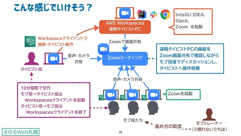 #ゆるWeb札幌 Zoomミーティング AWS Workspaces 遠隔タイピストPC Zo...