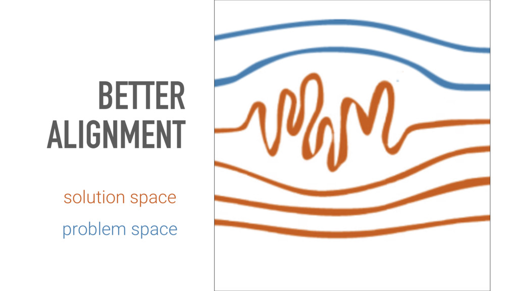 BETTER ALIGNMENT solution space problem space